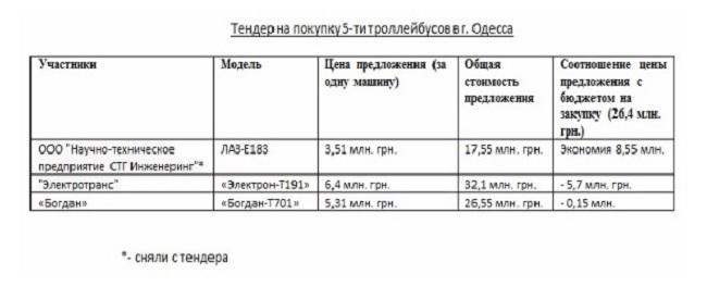 ЛАЗ просит разобраться с тендером для Одессы
