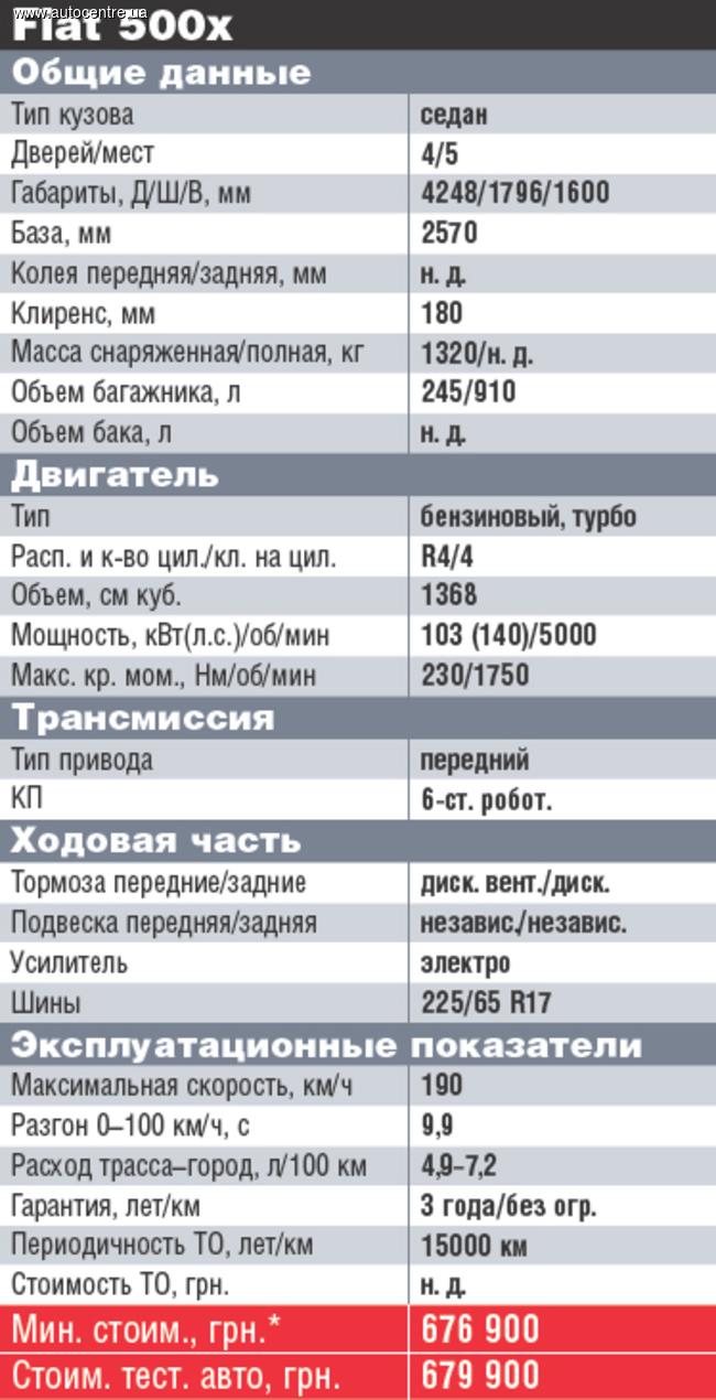 test-drayv-fiat-500x-krasota-spaset-fiat-11