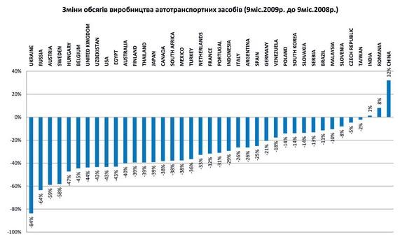 мировой автопром,падение производства
