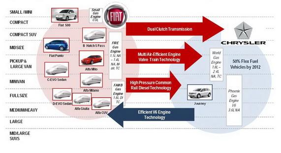 Fiat передаст Chrysler 9 новых моделей