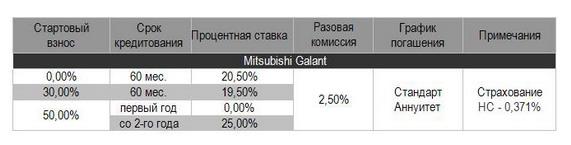 покупка автомобилей Mitsubishi,кредит