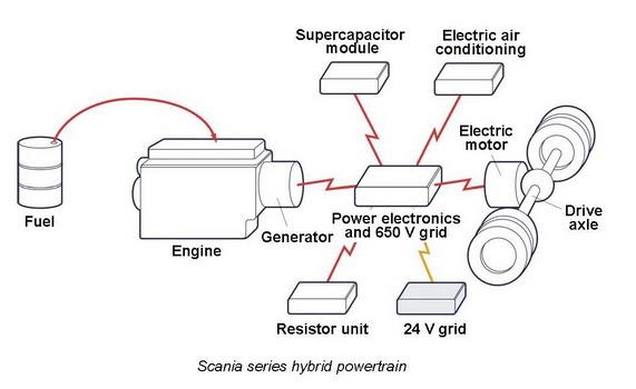 P09601EN Innovative hybrid bus concept_159582_Page_2