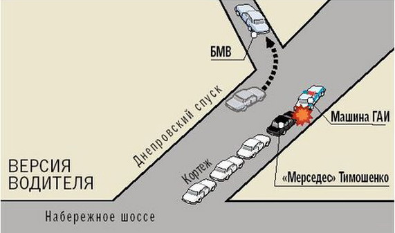 Timoshenko DTP